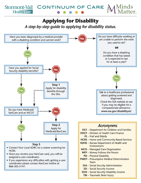 Guide to Applying for Disabilty
